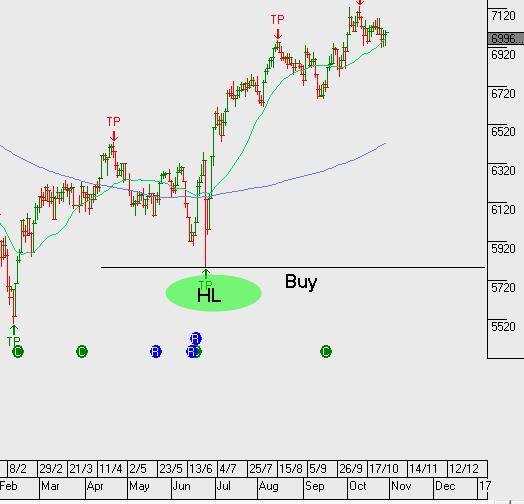 Chart - FTSE