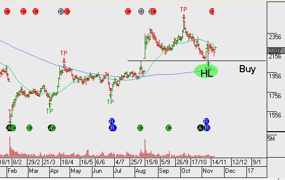 Chart - Ansell