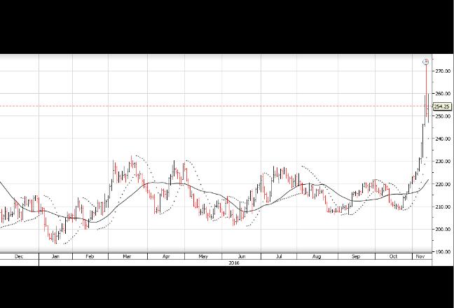 Chart - Copper