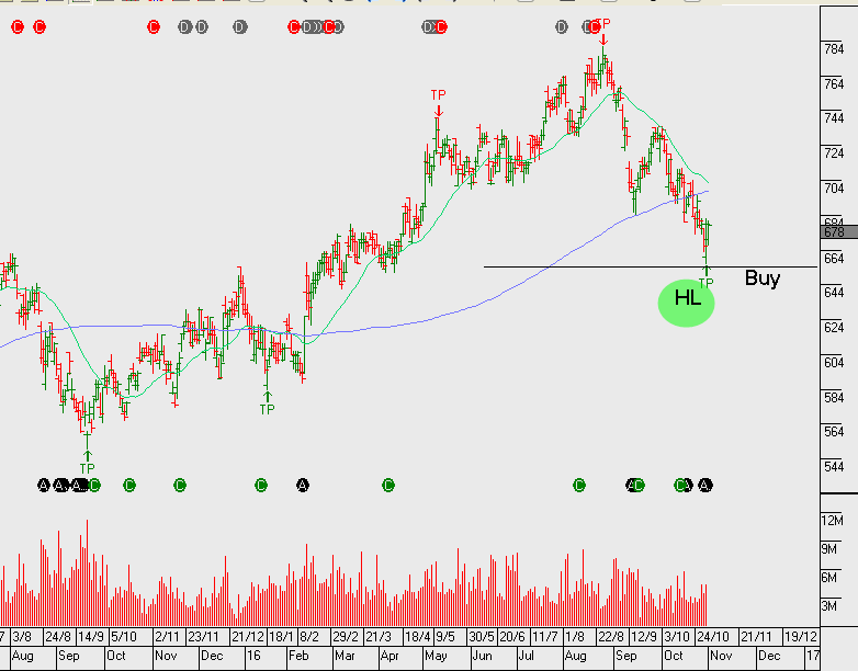 Chart - GMG