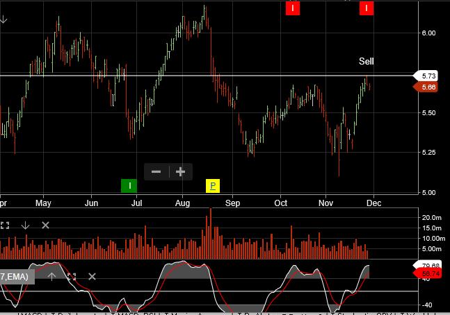Chart - IAG
