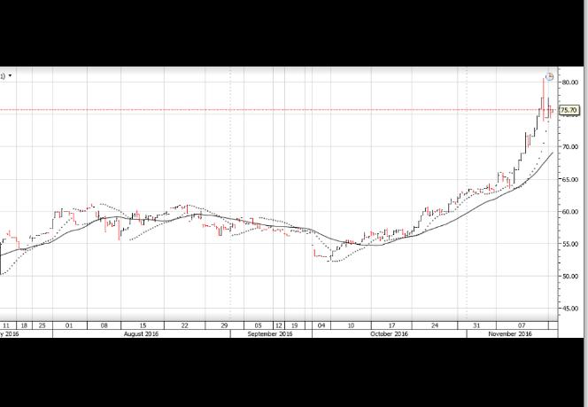 Chart - Iron Ore