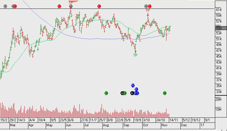 Chart - Origin Energy