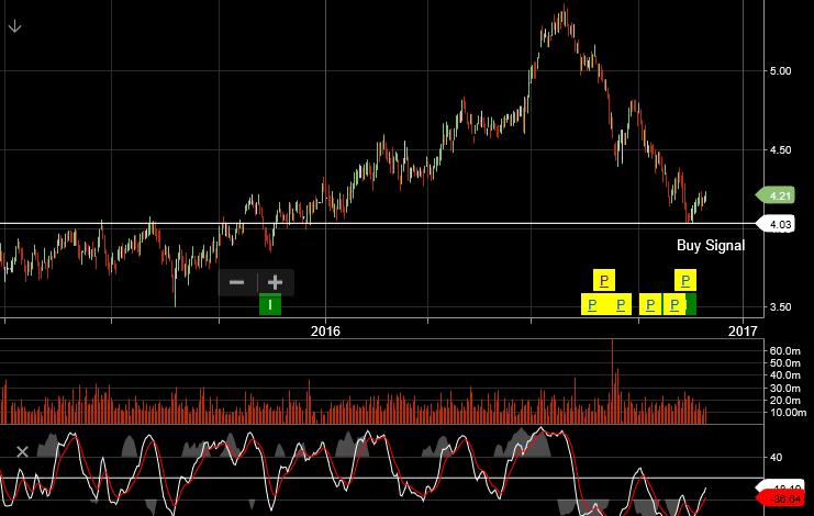 Chart - SCG