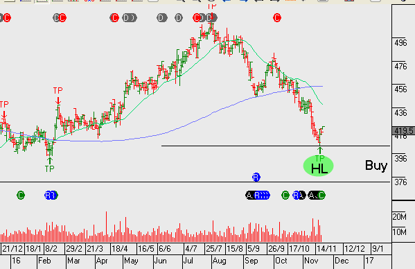 Chart - Stockland