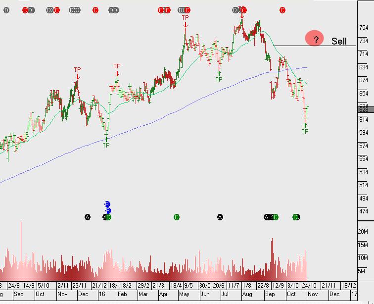 Chart - SYD