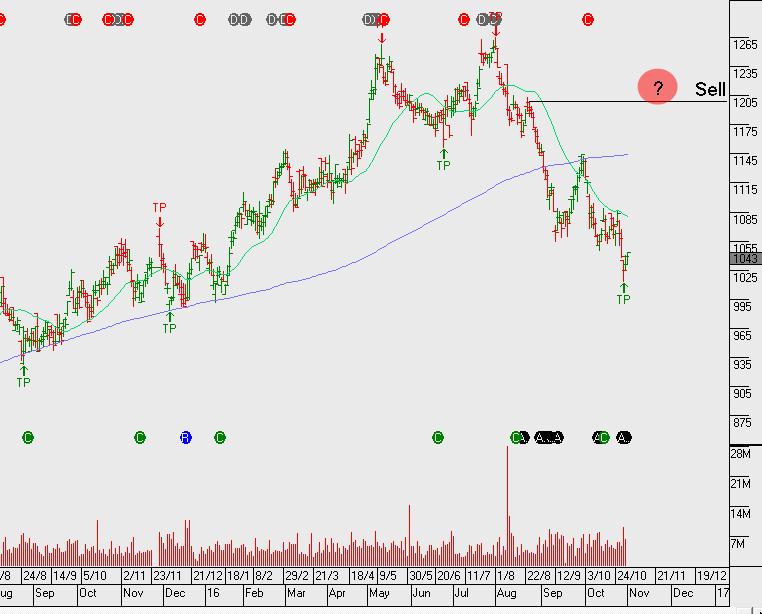 Chart - TCL