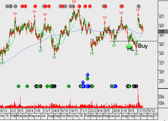 Chart - Tatts Group