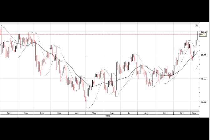 Chart - USD