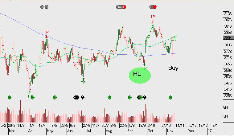 Chart - Woodside Petroleum