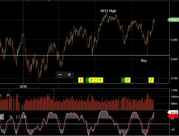 XJO – Momentum Indicators Still Positive – Investor Signals