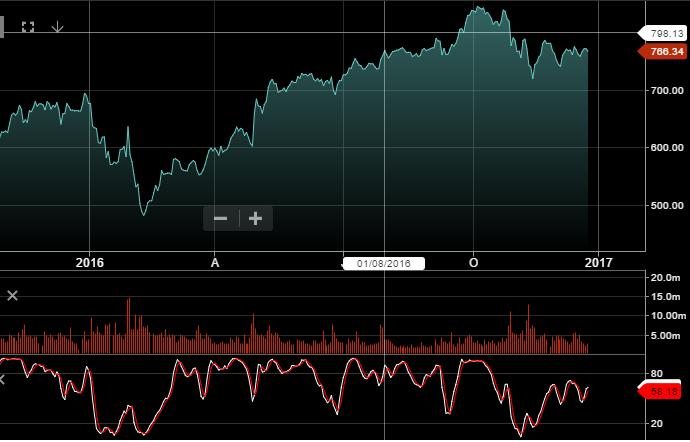 Chart - Amazon