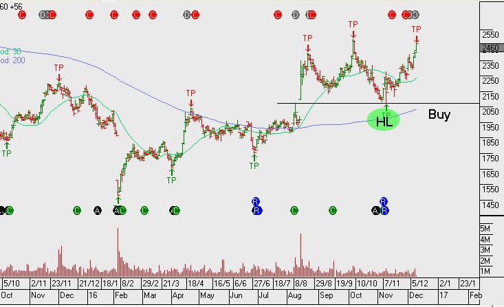 Chart - ANN