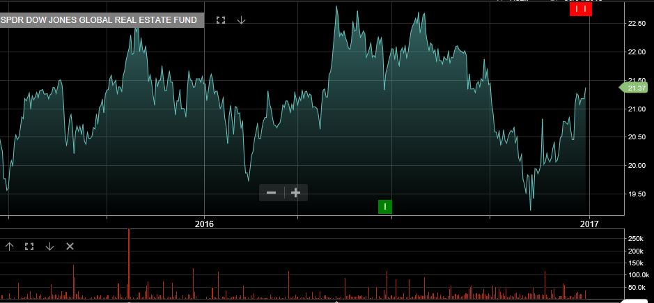 Chart - Dow Jones Real-Estate Trust