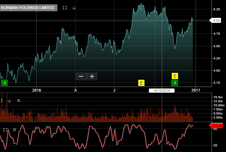 Chart - Harvey Norman