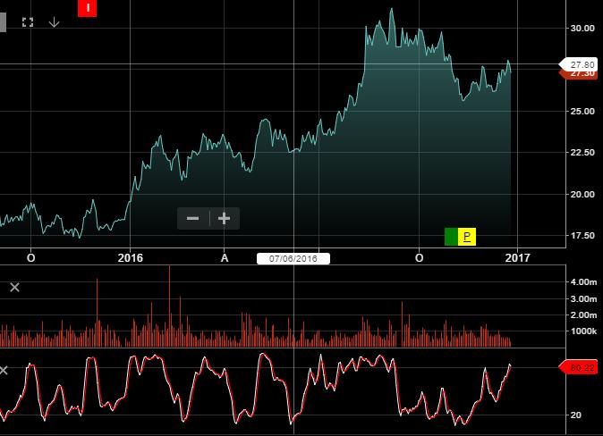 Chart - JB HI-Fi