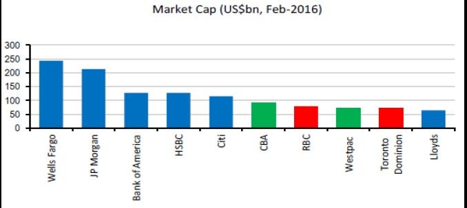 Chart - Market Cap of Banks