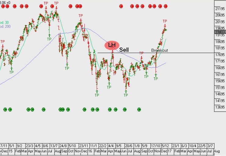 Chart - Nikkei