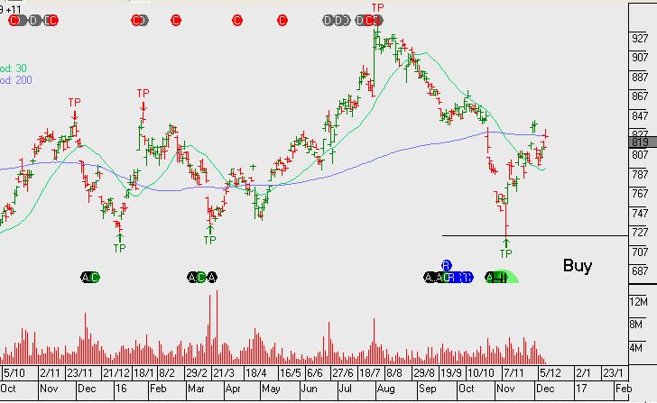 Chart - RMD