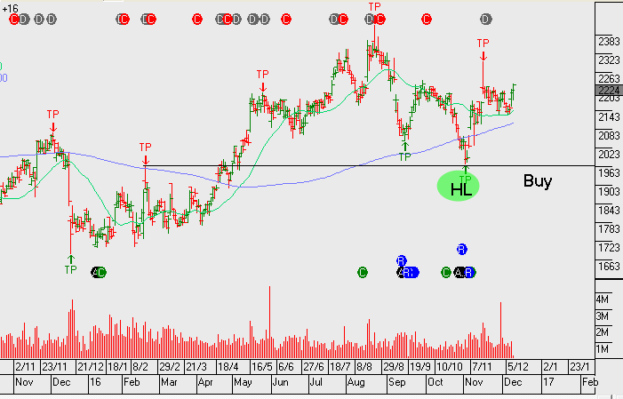Chart - SHL