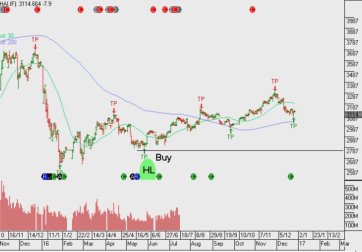 Chart - Shanghai Comp