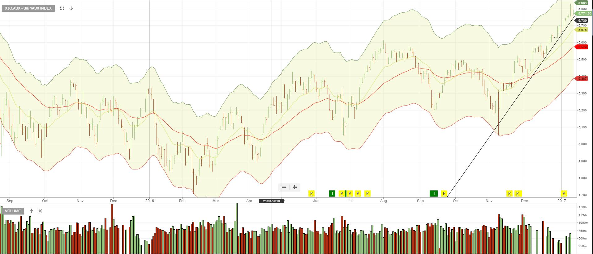 Investor Signals