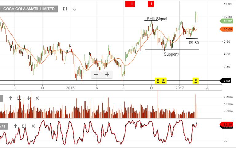 Chart - CCL