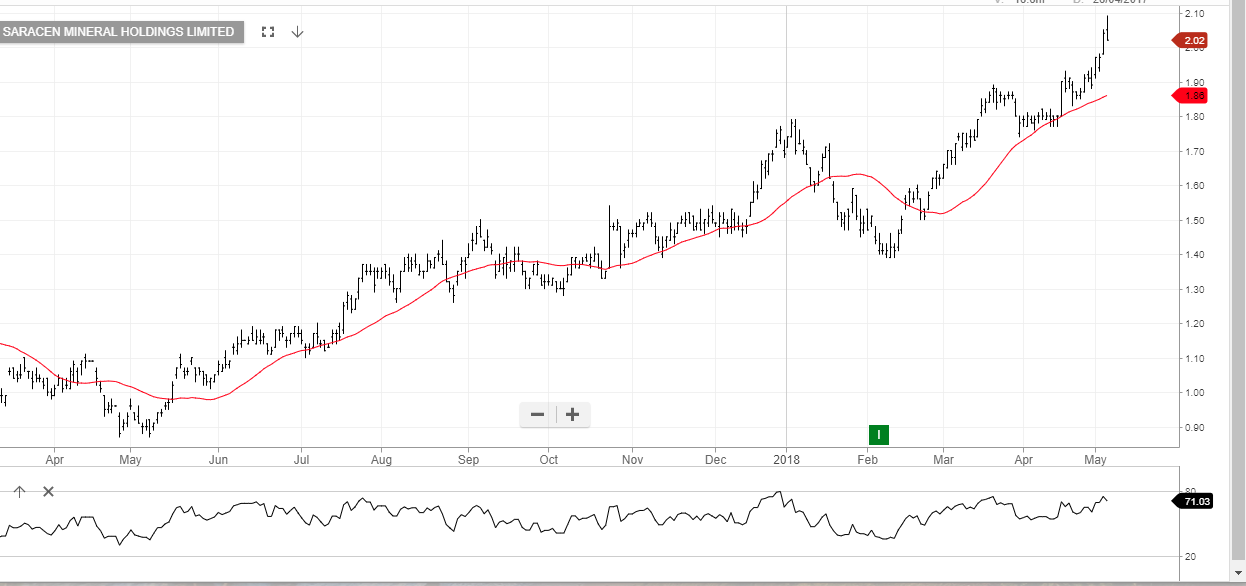 ASX:SBM – Investor Signals